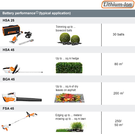 Battery FAQs: Find answers to your questions | STIHL | STIHL